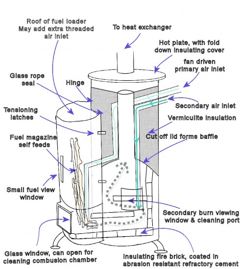 Easiest wood stove idea - 12 Homemade Wood Burning Stoves And Heaters Plans And Ideas:Do It