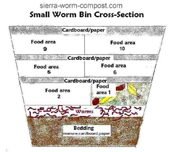 Vermicomposter diy plan