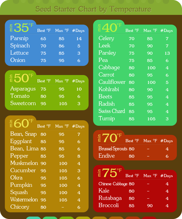 ... seeds indoor and outdoor-Helpful chart | The Self-Sufficient Living