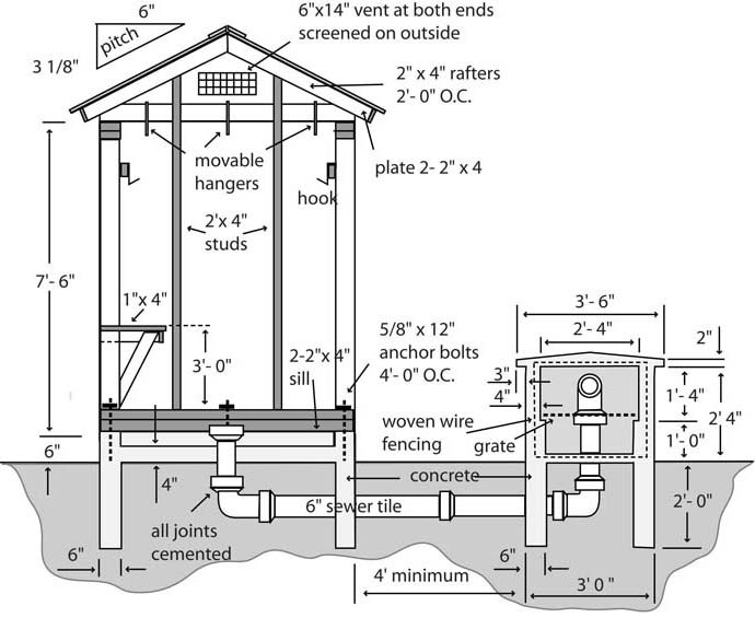 12 Smokehouse Plans For Better Flavoring Cooking And Preserving Food The Self Sufficient Living