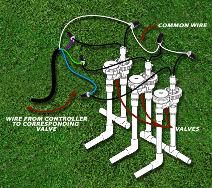 12 Diy Sprinkler Systems Water Your Lawn With Ease The Self Sufficient Living